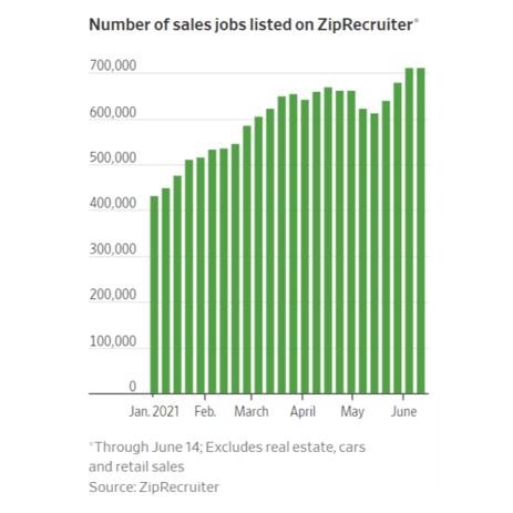 Sales Job Hiring